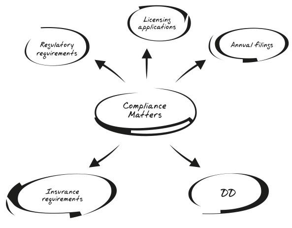 Compliance Matters Organigram Image